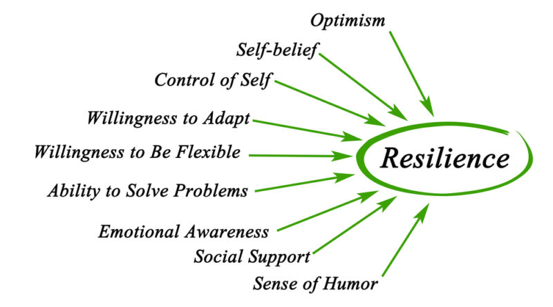 diagram of elements of psychological resilience
